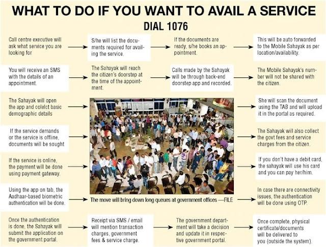 Apply for Delhi Govt Doorstep Delivery Services